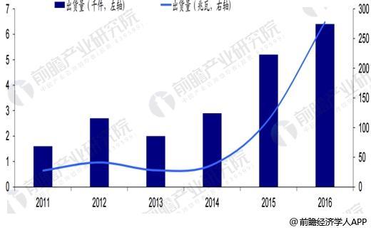 2011-2016年燃料电池出货量件数与兆瓦