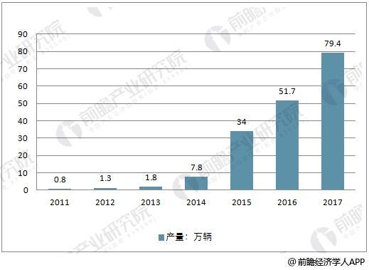 2011-2017年中国新能源汽车产量