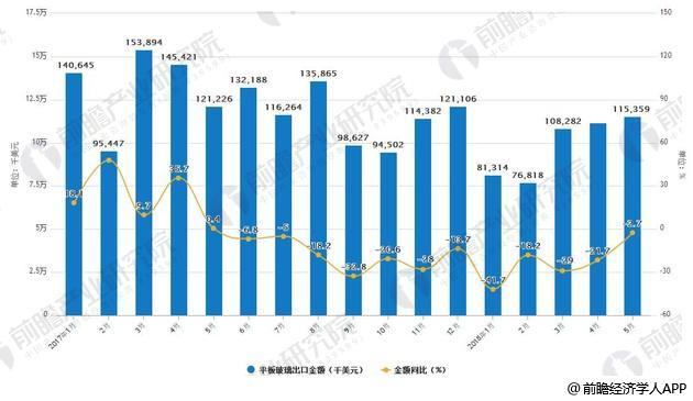 2017-2018年5月中国平板玻璃出口统计及增长情况