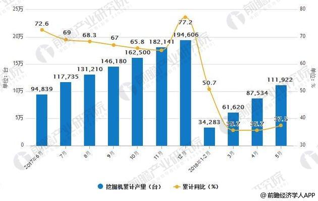 2017-2018年5月中国挖掘机产量及增长情况