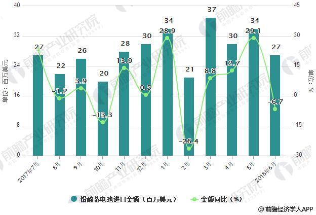 2017-2018年6月中国铅酸蓄电池进口统计及增长情况