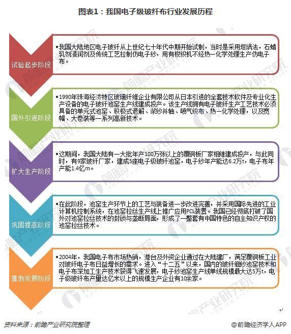 图表1:我国电子级玻纤布行业发展历程