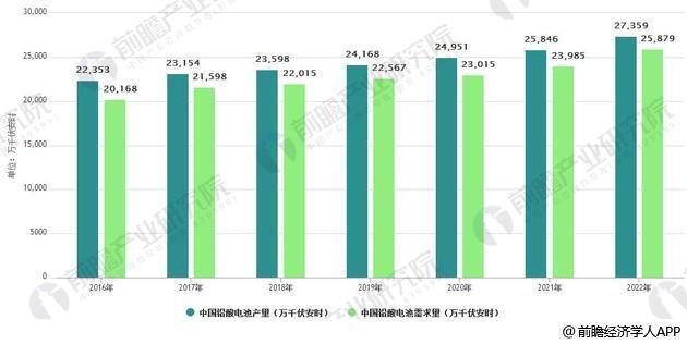 2016-2022年中国铅酸电池供求统计情况及预测