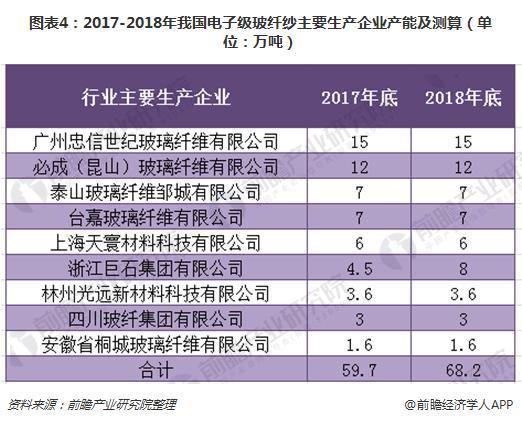 图表4:2017-2018年我国电子级玻纤纱主要生产企业产能及测算(单位:万吨)