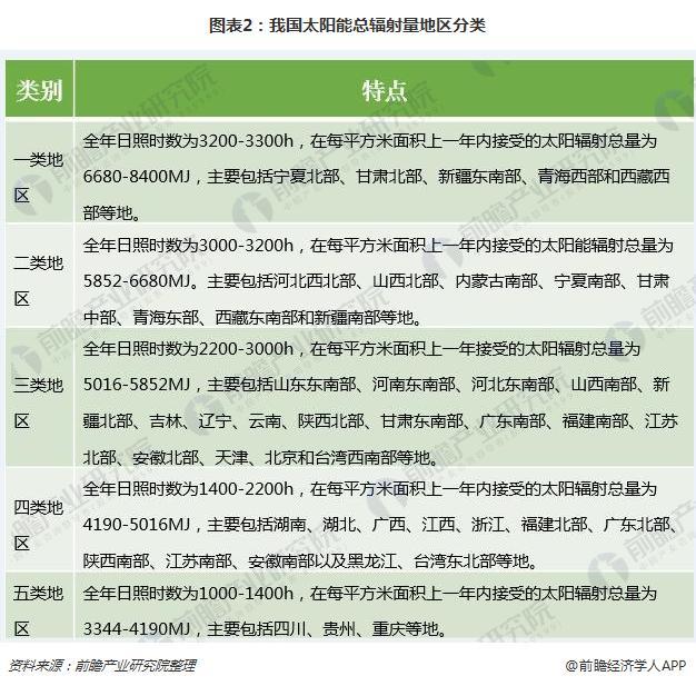 图表2:我国太阳能总辐射量地区分类