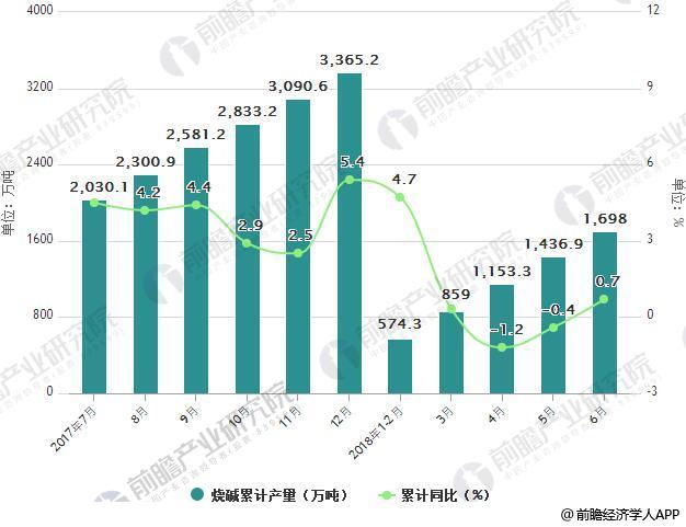 2017-2018年6月中国烧碱产量统计及增长情况