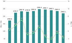 1-6月原盐累计产量为2811.2万吨 <em>同比</em><em>增长</em>2%