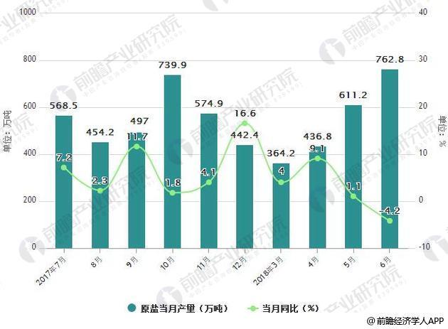 2017-2018年6月中国原盐产量统计及增长情况