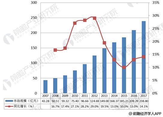2007-2017年中国ERP软件市场规模