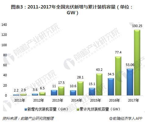 图表3:2011-2017年全国光伏新增与累计装机容量(单位:GW)