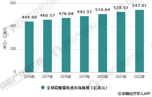 2016-2022年全球铅酸蓄电池市场规模统计情况就预测