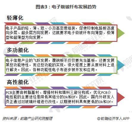 图表3:电子级玻纤布发展趋势