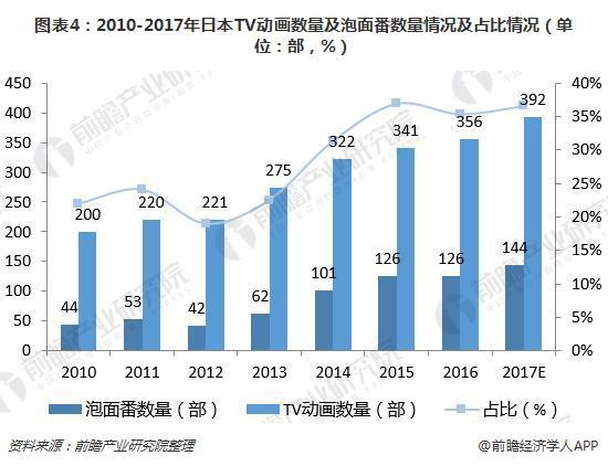 图表4:2010-2017年日本TV动画数量及泡面番数量情况及占比情况(单位:部,%)