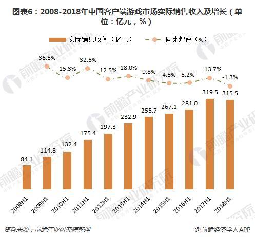 图表6:2008-2018年中国客户端游戏市场实际销售收入及增长(单位:亿元,%)