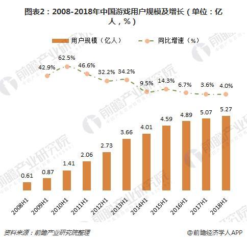图表2:2008-2018年中国游戏用户规模及增长(单位:亿人,%)