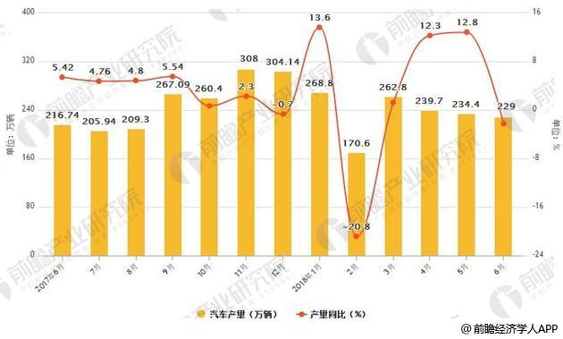 2017-2018年6月中国汽车产销量统计及增速情况