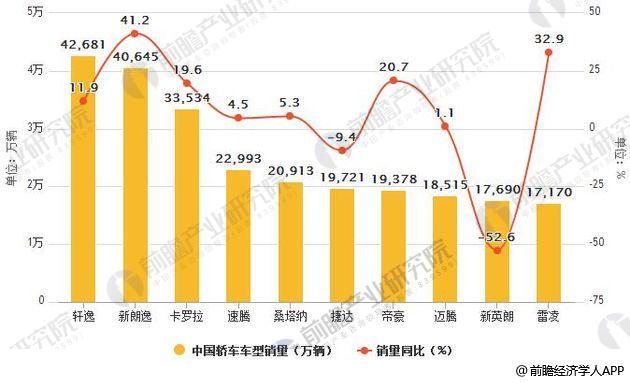 2018年6月中国轿车车型销量统计及增速情况