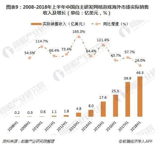 图表9:2008-2018年上半年中国自主研发网络游戏海外市场实际销售收入及增长(单位:亿美元,%)