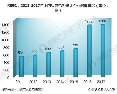 图表1:2011-2017年中国集成电路设计企业数量情况(单位:家)