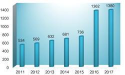 2018年中国集成电路设计行业发展现状 销售额逐年增长【组图】
