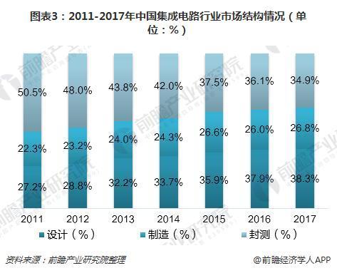 图表3:2011-2017年中国集成电路行业市场结构情况(单位:%)