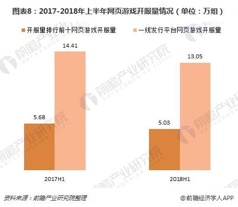 图表8:2017-2018年上半年网页游戏开服量情况(单位:万组)