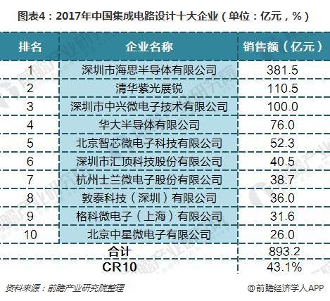图表4:2017年中国集成电路设计十大企业(单位:亿元,%)