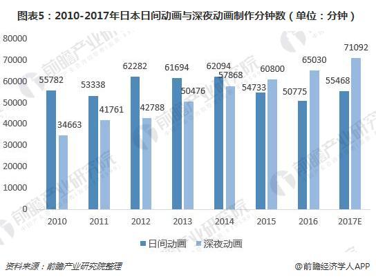 图表5:2010-2017年日本日间动画与深夜动画制作分钟数(单位:分钟)