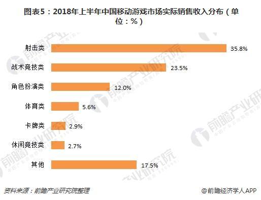 图表5:2018年上半年中国移动游戏市场实际销售收入分布(单位:%)