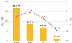 6月<em>汽车</em>行业产销量分析 总体表现好于年初预期