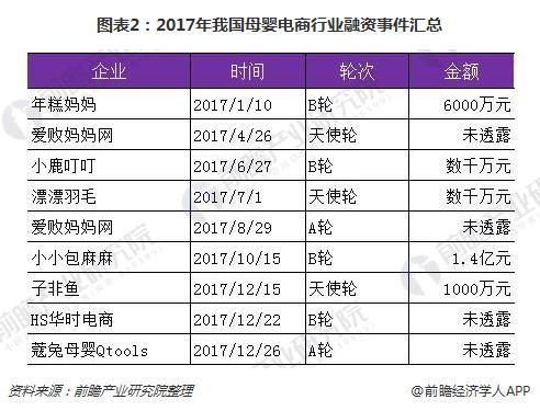 图表2:2017年我国母婴电商行业融资事件汇总