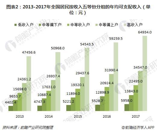图表2:2013-2017年全国居民按收入五等份分组的年均可支配收入(单位:元)