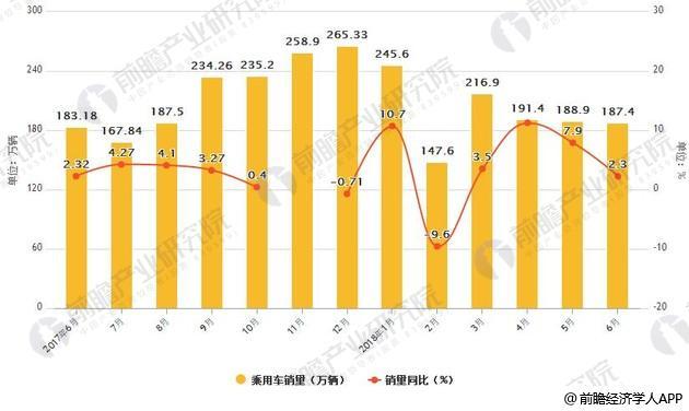 2017-2018年6月中国乘用车产销量统计及增速情况