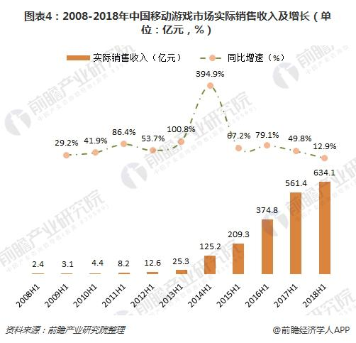 图表4:2008-2018年中国移动游戏市场实际销售收入及增长(单位:亿元,%)