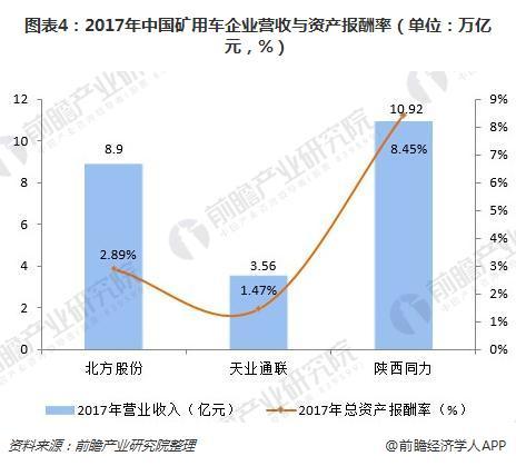 图表4:2017年中国矿用车企业营收与资产报酬率(单位:万亿元,%)