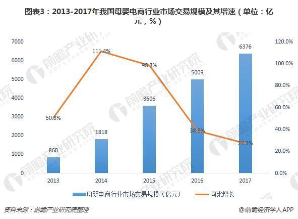 图表3:2013-2017年我国母婴电商行业市场交易规模及其增速(单位:亿元,%)