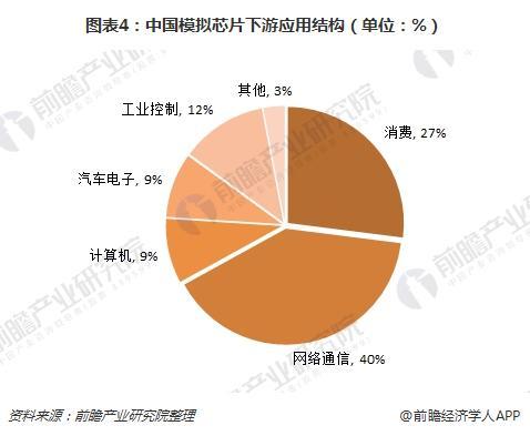 图表4:中国模拟芯片下游应用结构(单位:%)