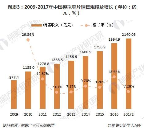 图表3:2009-2017年中国模拟芯片销售规模及增长(单位:亿元,%)