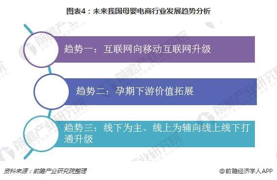 图表4:未来我国母婴电商行业发展趋势分析