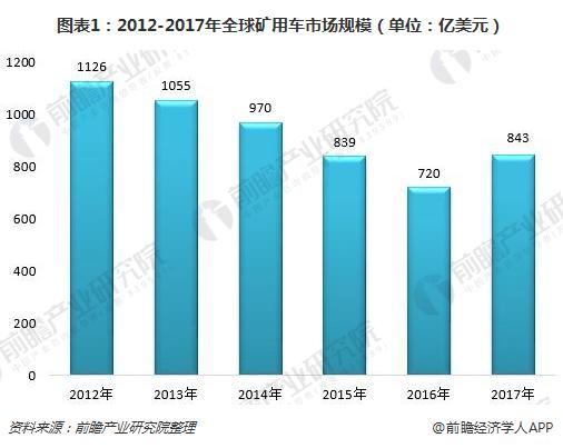 图表1:2012-2017年全球矿用车市场规模(单位:亿美元)