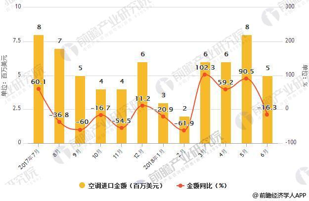 2017-2018年6月中国空调进口统计及增长情况