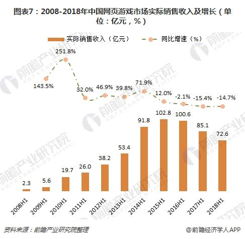 图表7:2008-2018年中国网页游戏市场实际销售收入及增长(单位:亿元,%)