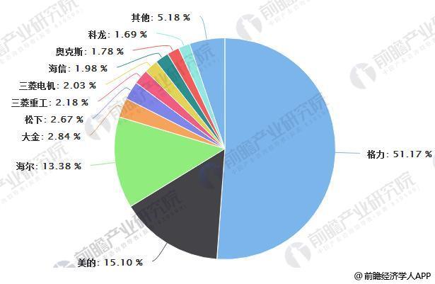2018年1-6月中国空调市场品牌关注比例分布统计情况