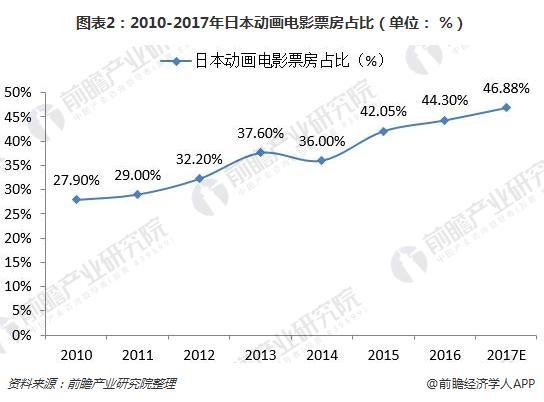 图表2:2010-2017年日本动画电影票房占比(单位: %)