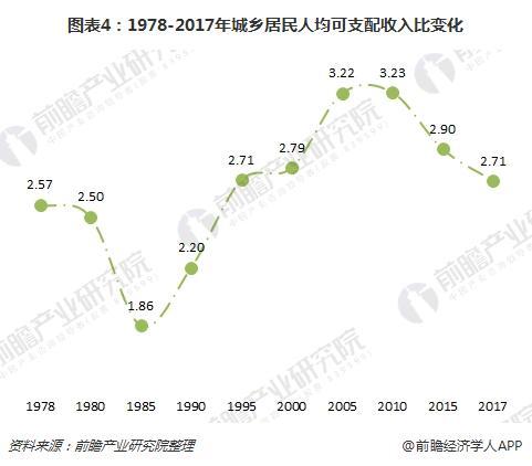图表4:1978-2017年城乡居民人均可支配收入比变化