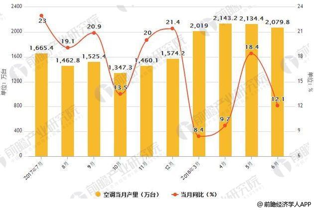 2017-2018年6月中国空调产量统计及增长情况