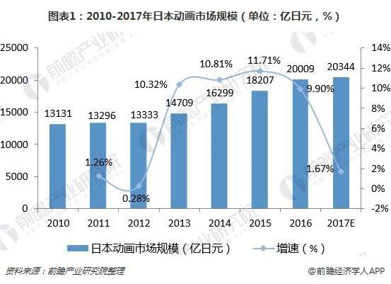 图表1:2010-2017年日本动画市场规模(单位:亿日元,%)