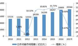 2018年日本动画产业发展现状分析 市场规模不断扩大,动画制作陷入瓶颈