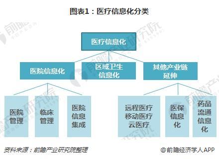 图表1:医疗信息化分类