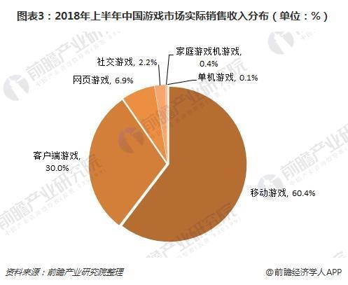 图表3:2018年上半年中国游戏市场实际销售收入分布(单位:%)